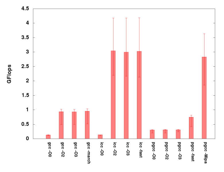 Graph Unavailable